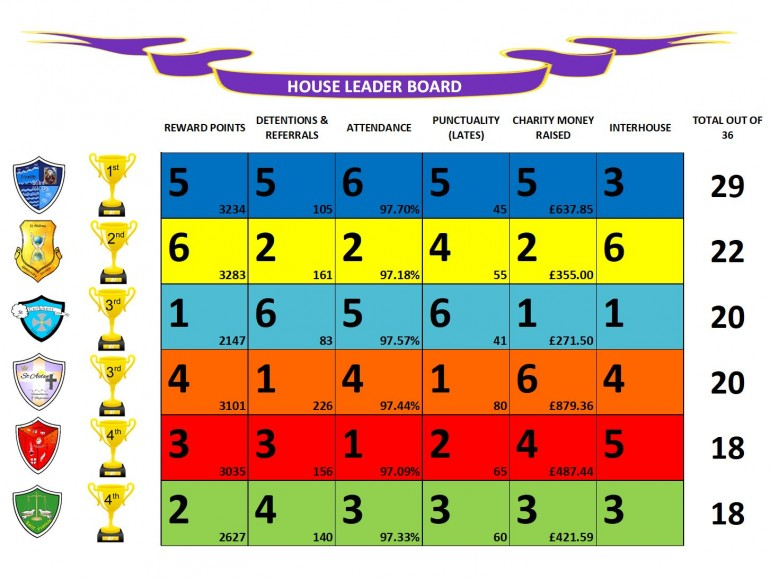 Leaderboard 1