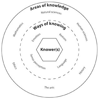 Theory of Knowledge image
