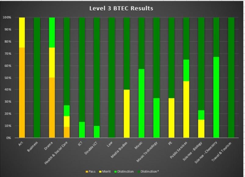 BTEC 2017.corrected