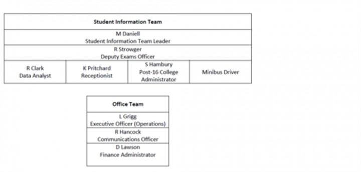 Leadership Admin