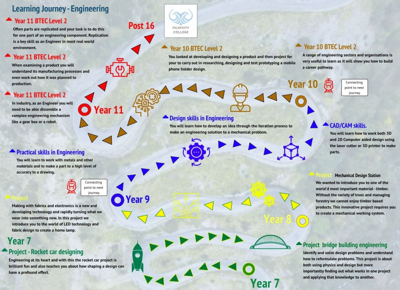 Curriculum Journey - DT - Engineering