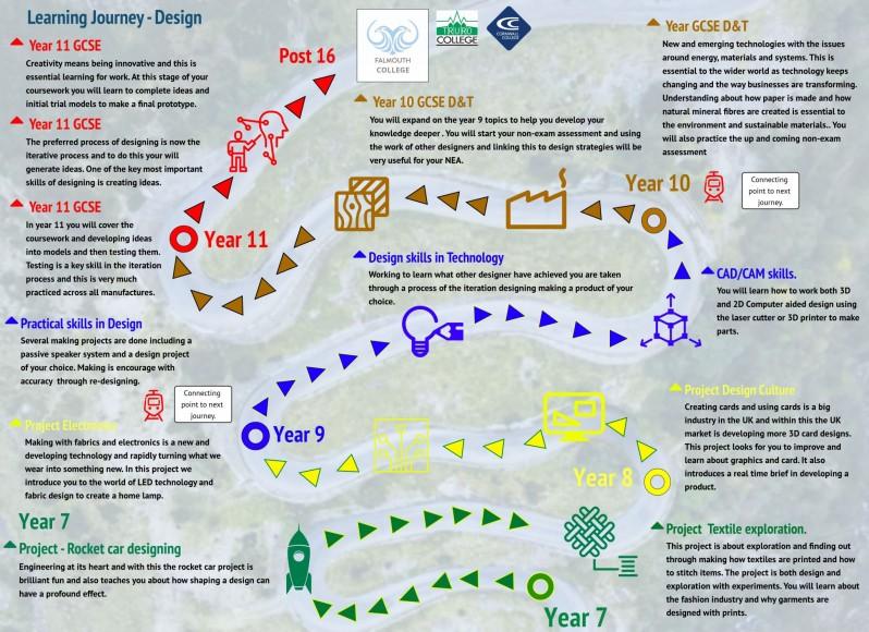 Curriculum Journey - DT - Design