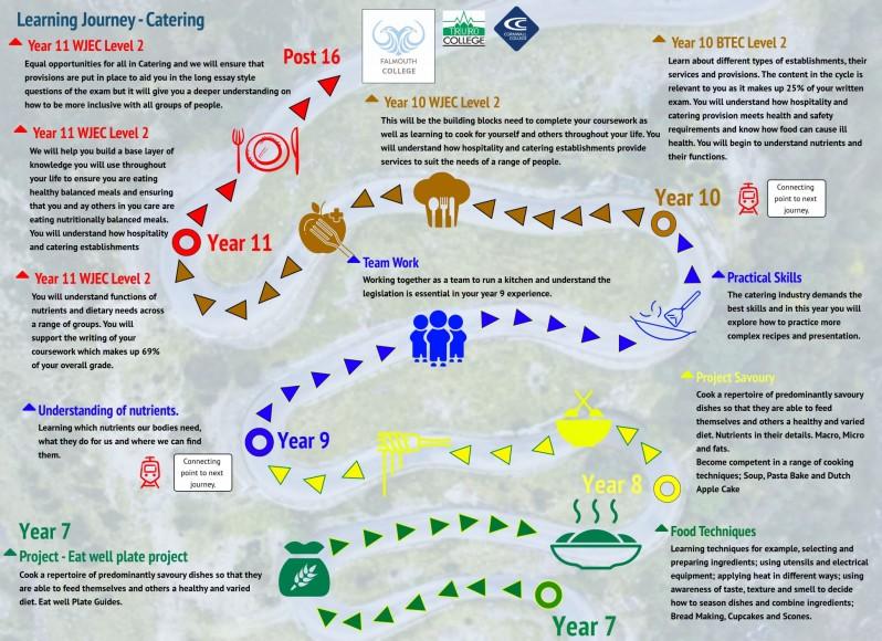 Curriculum Journey - Catering