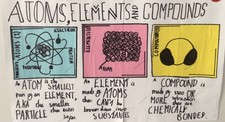 Atoms elments cmpounds