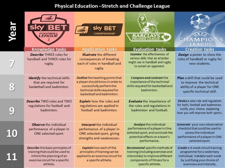 PE Stretch and Challenge tasks