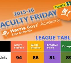 Latest Faculty Friday League Table