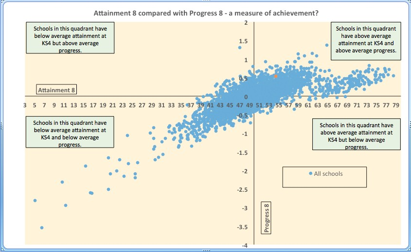 Exam data - Attainment 8 compared with progress 8