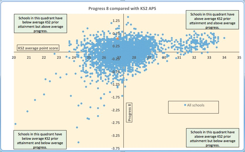 Exam data - Progress 8 compared with KS2