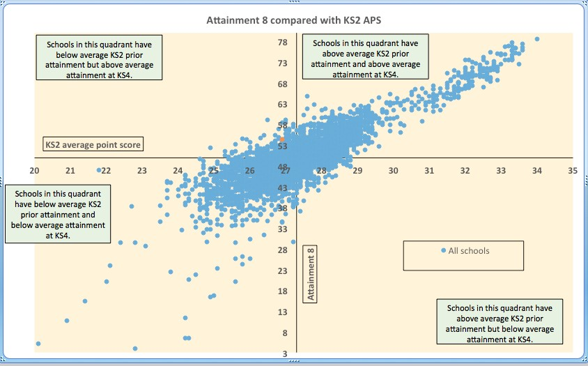 Exam data -Attainment 8 compared with KS2
