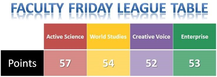 Faculty Friday standings 28.4.15