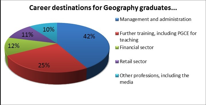 Geography - career desdinations of graduates
