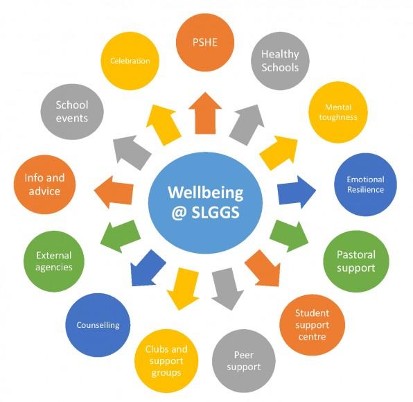 Wellbeing Spiral