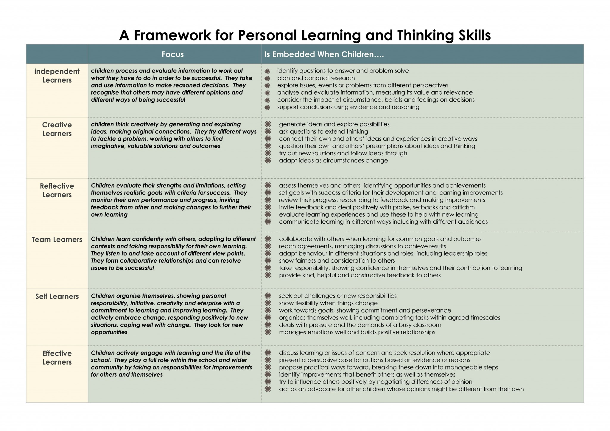 a framework for learning skills copy